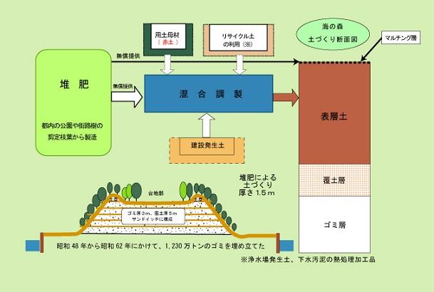 資源循環型の森づくり
