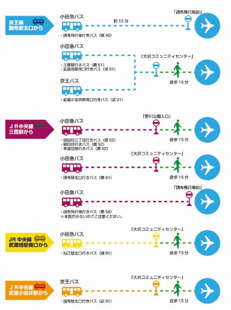 https://www.kouwan.metro.tokyo.lg.jp/rito/tmg-airport/chofu/koutuu/chofu6route.png