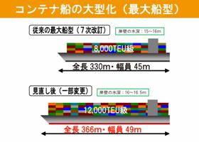 コンテナ船の大型化(最大船型)
