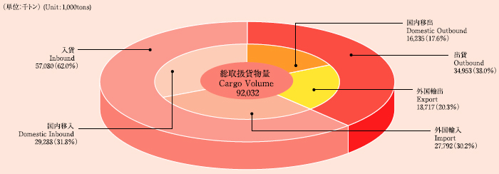 円グラフ:取扱貨物の構成(2005)