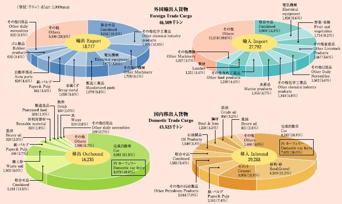 円グラフ:主な取扱品目(2005)