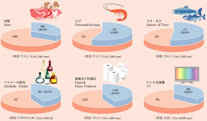 全国の輸入量に占める東京港の割合(2005年)の円グラフ