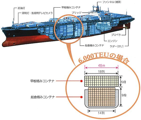 船内にコンテナが積まれた様子が分かる大型コンテナ船のイラスト